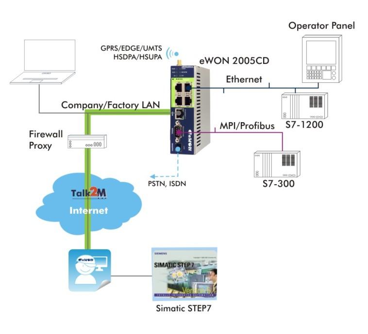 Siemens step 7 vpn