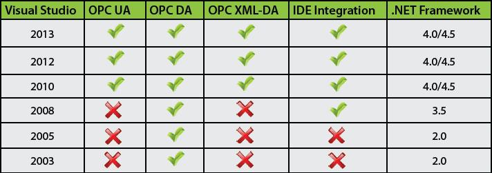 ClientAce Development Environment Support
