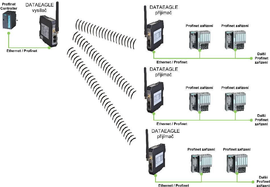 Entfernungsmesser Profinet S Profinet Io Professional: Bezdrátová Komunikace