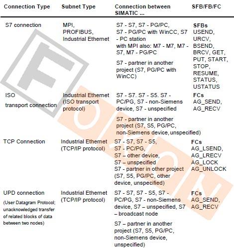 Siemens plc resume